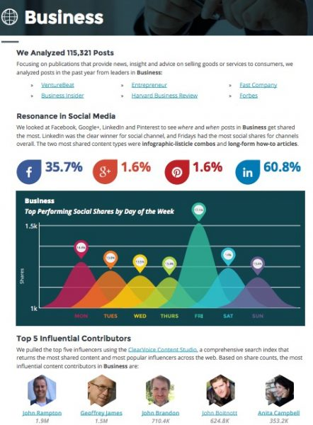 what content marketing works best in social media