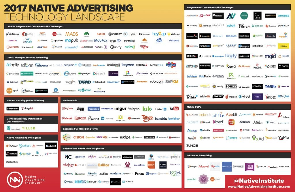 2017 Native Advertising Technology Landscape