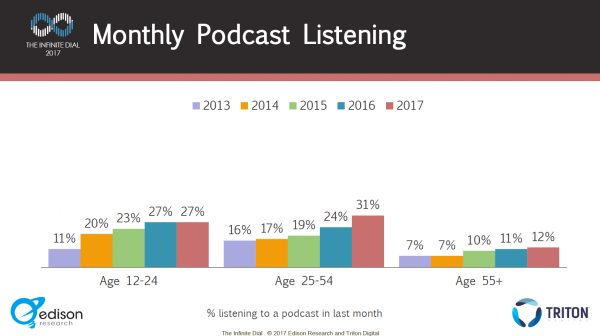 radio and podcast stats