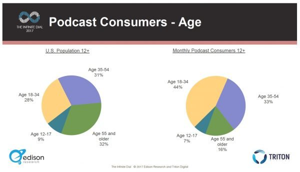 2017 podcast demographics - age