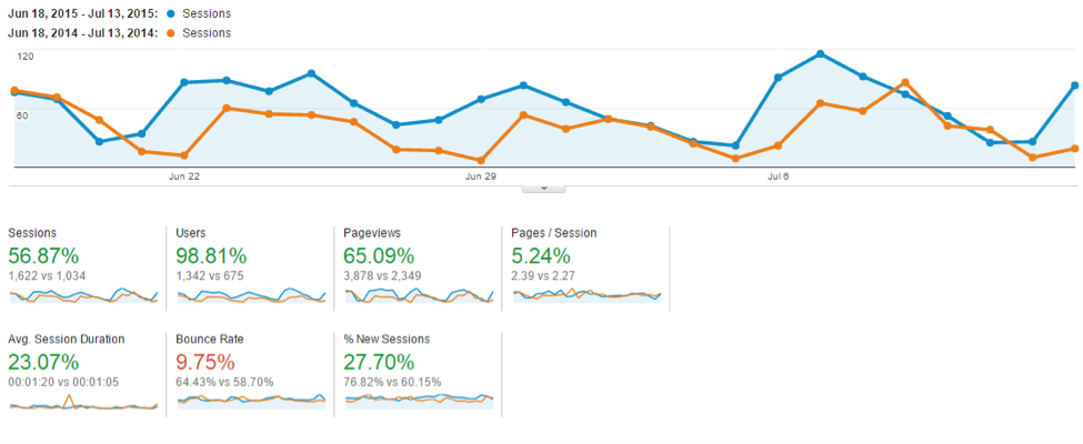 Google Analytics for your content strategy