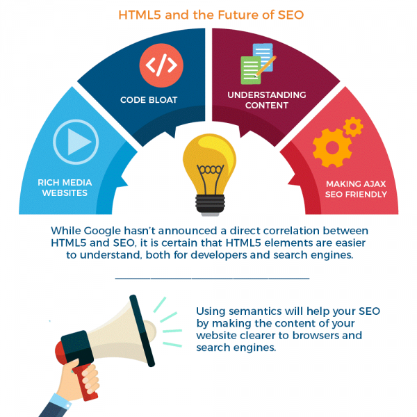 HTML5 and the future of SEO