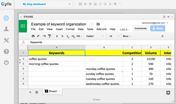 Integrating keyword research with project management platform