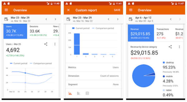 Track marketing metrics with Google Analytics