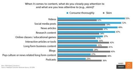 Cisco content consumption research