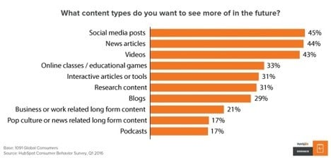 Hubspot content research