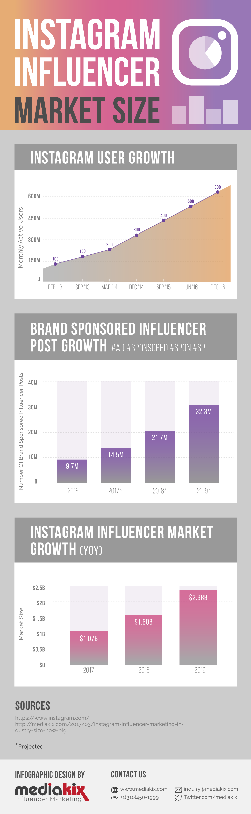 Instagram Influencer Marketing Infographic