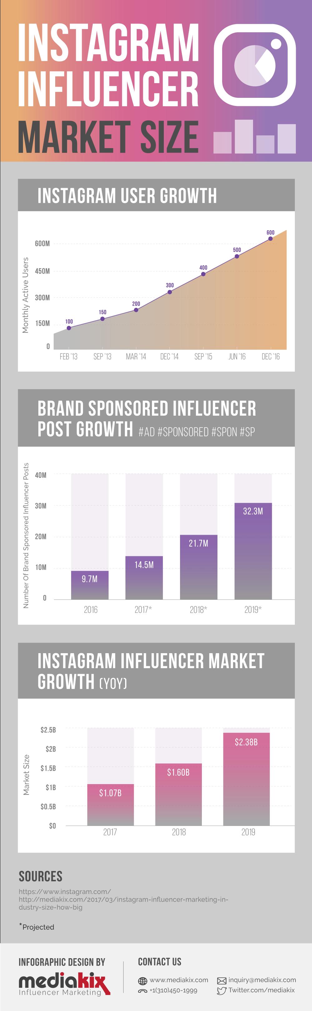Instagram Influencer Marketing Infographic
