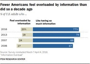 Pew research on information overload