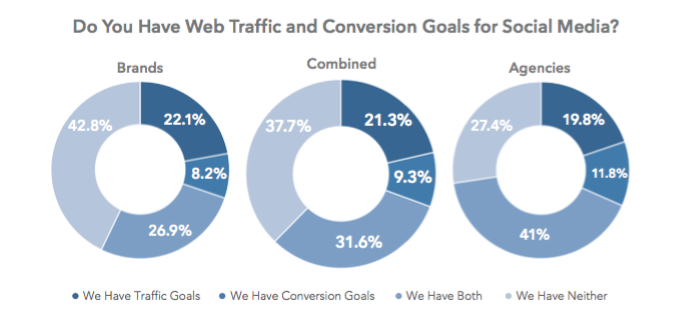 Connecting social to business goals is a challenge for social marketers