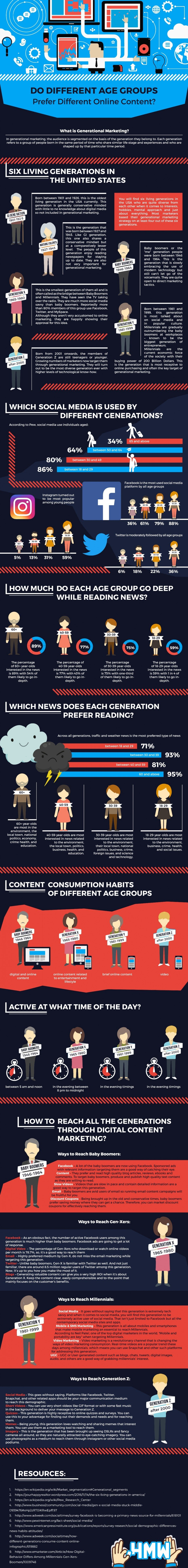Do Different Age Groups Prefer Different Online Content infographic