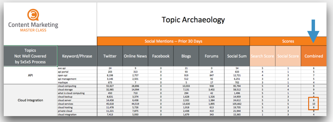 Topic archaeology spreadsheet 3