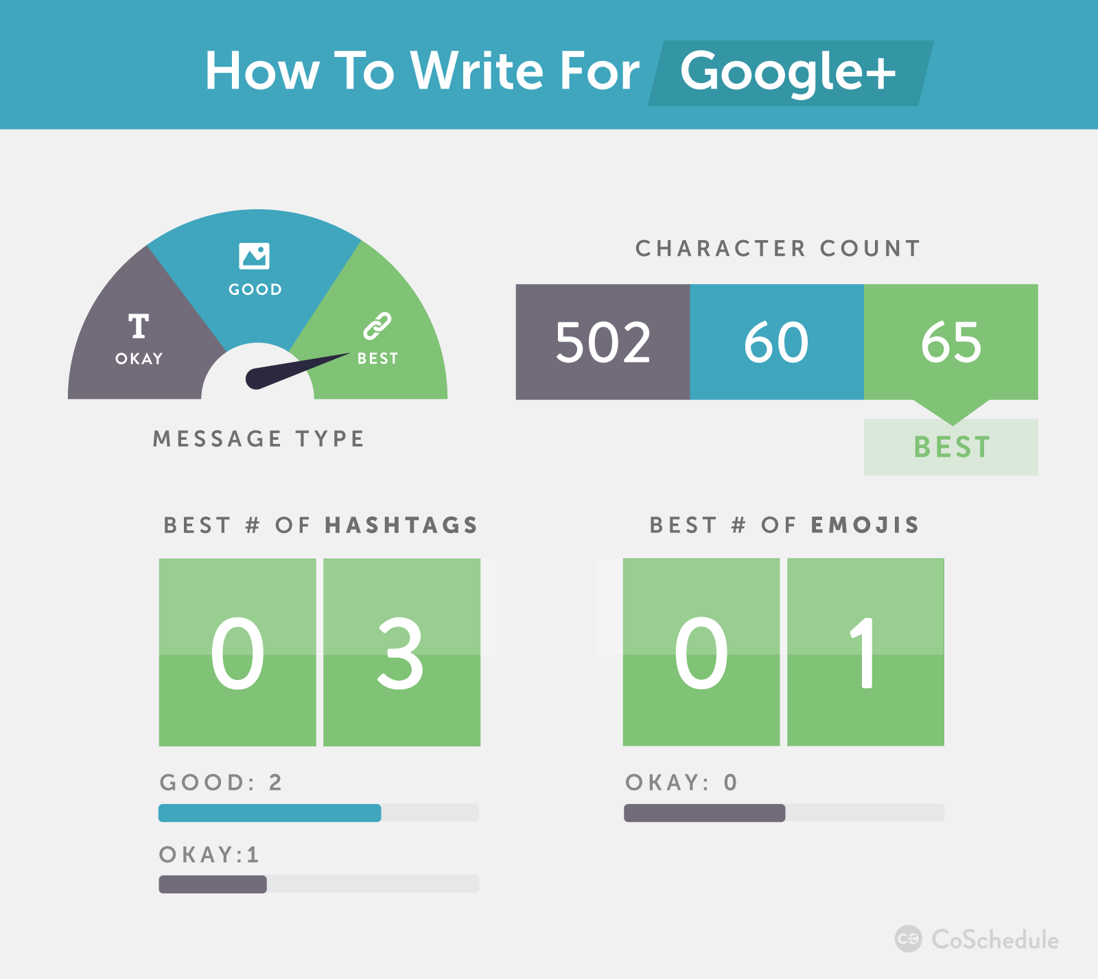 How to write for Google plus