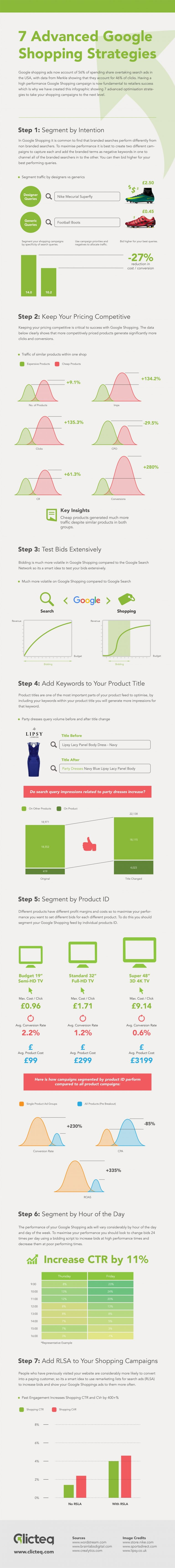 7 Advanced Google Shopping Strategies infographic