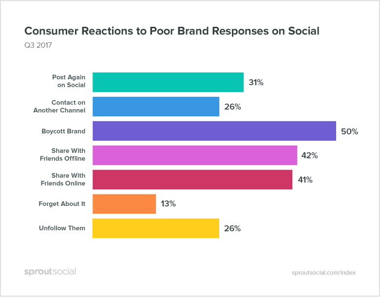 Consumer Reactions to Poor Brand Responses on Social