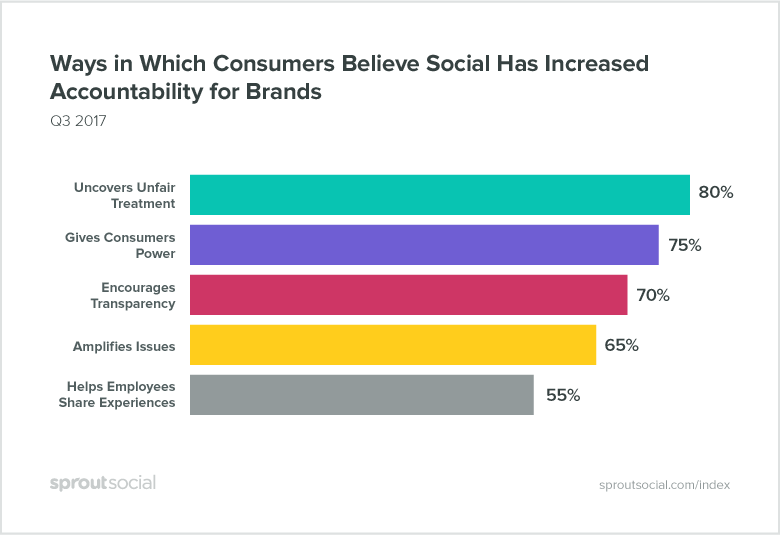 Consumers Believe Social Has Increased Accountability