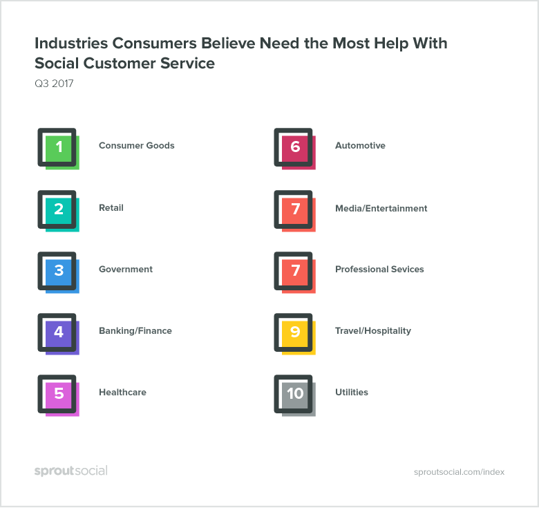 Industries That Need the Most Help with Social Customer Service