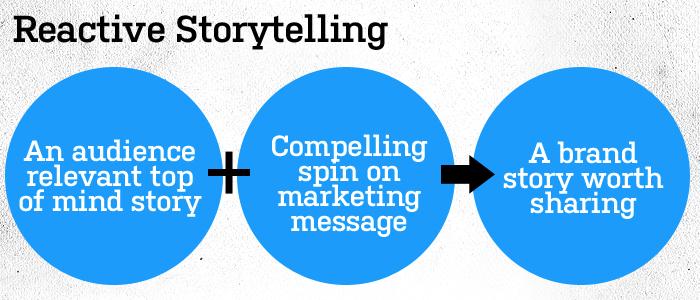 Reactive storytelling