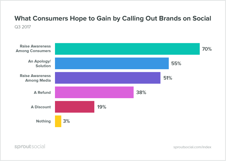 What Consumers Hope to Gain by Calling Out Brands