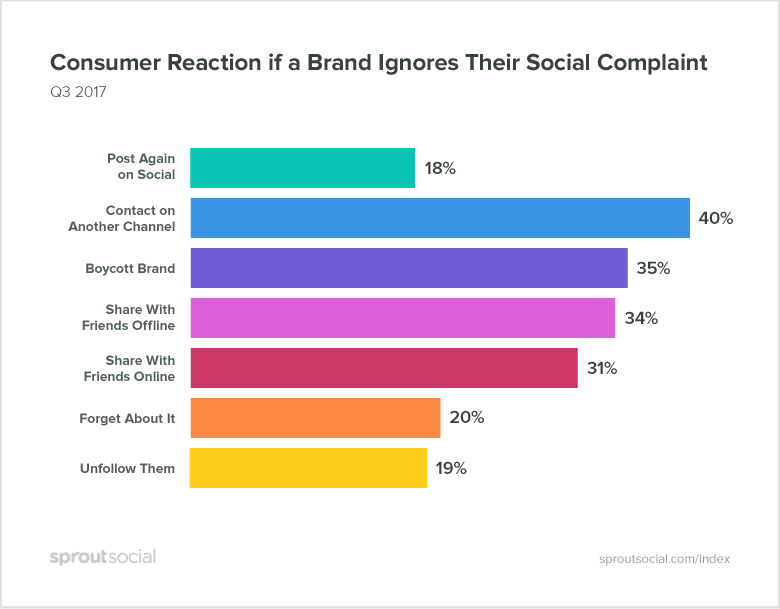 When Brands Ignore Social Complaints