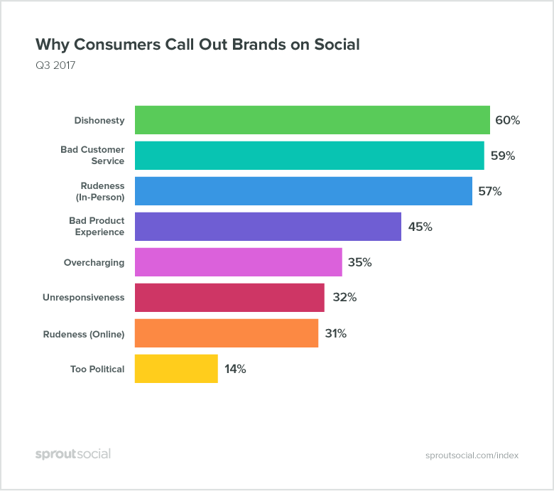 Why Consumers Call Out Brands on Social