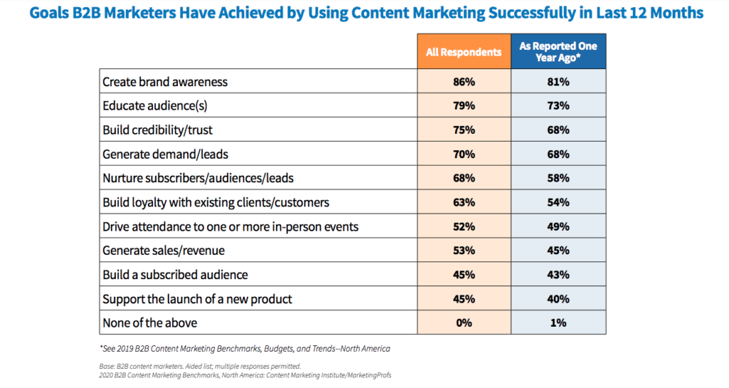 B2B Content Marketing Goals