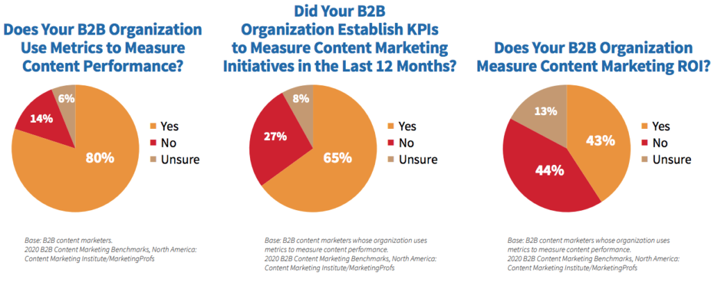 B2B content marketing measurement