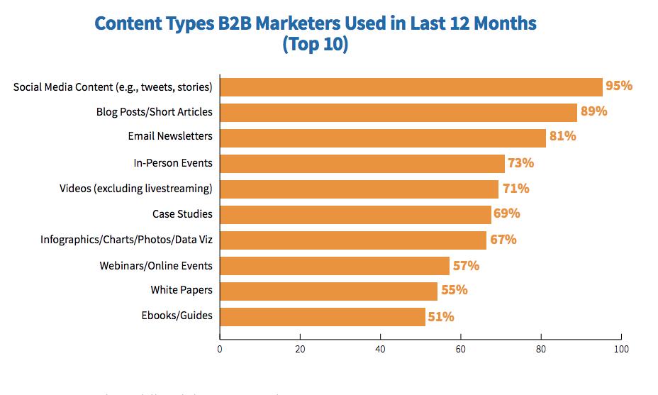 B2B Content Types