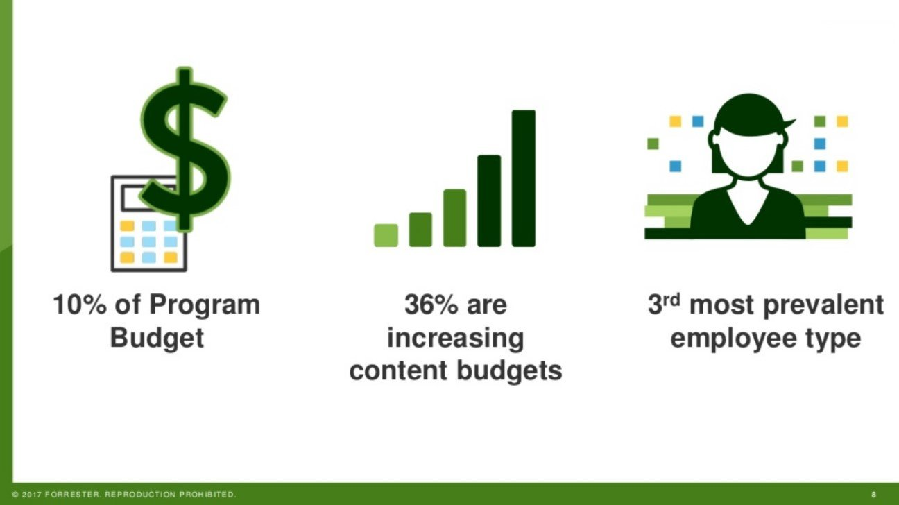 B2B content marketing budgets increasing by 36 percent