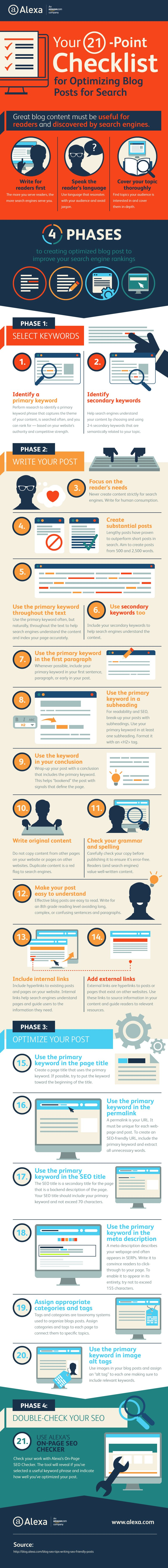 21-Point Checklist for Blog Post Search Optimization