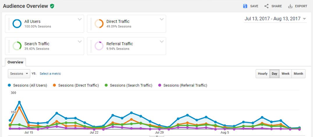 Beginning Google Analytics segmentation 3