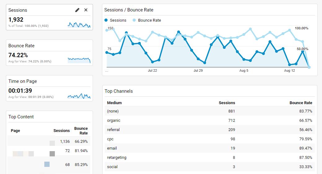 Google Analytics dashboards 7