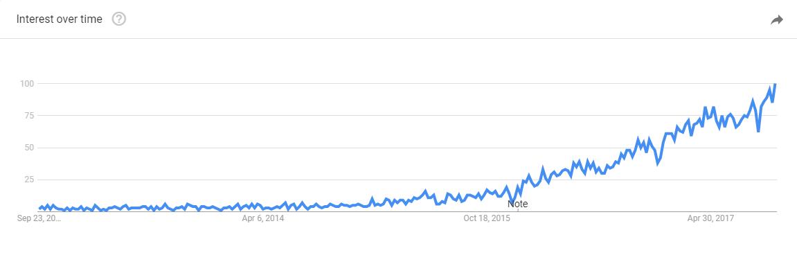 Influencer Marketing Interest