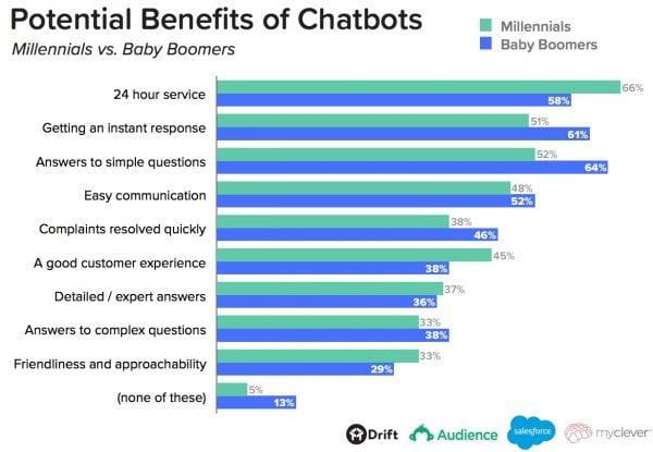 Image result for chatbots stats