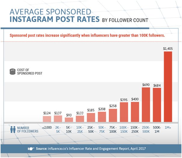 Influencers charge more as audience size increases