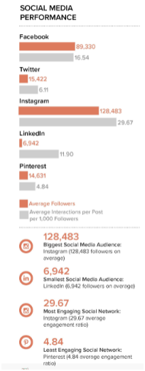 Instagram is the most engaging social media platform