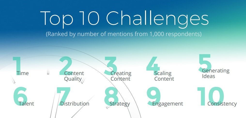 Time is a top challenge for marketers
