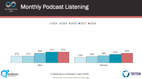 2018 monthly podcast listening by gender