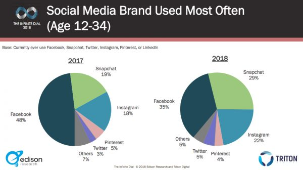 2018 social media research favorite social media platforms