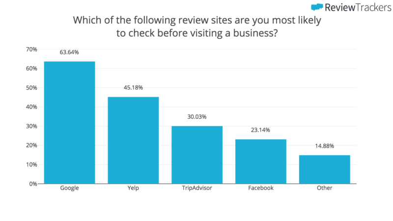 Google is the most popular review site