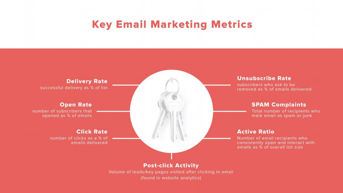 Key Email Marketing Metrics