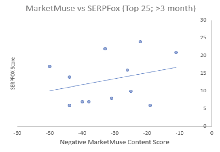 MarketMuse vs SERPFox