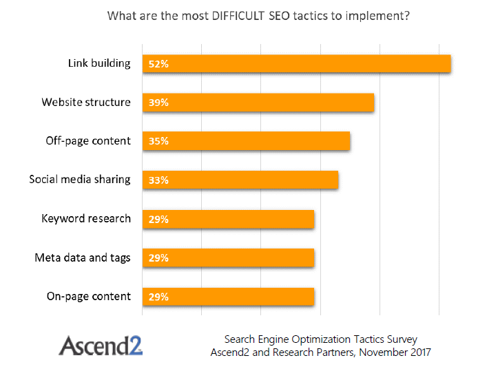 Most difficult SEO tactics