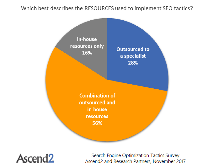 SEO implementation resources