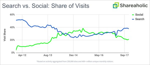 seo vs social media traffic battle chart