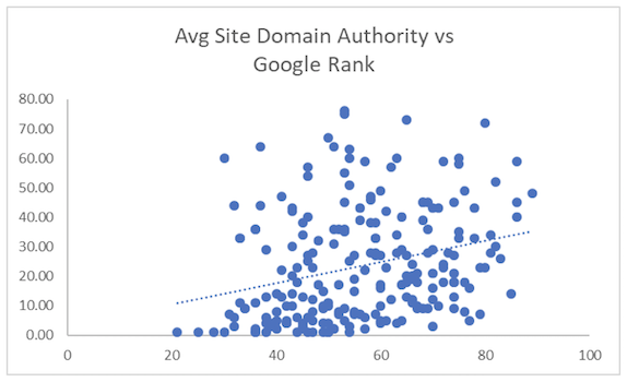 avg site domain authority vs google rank
