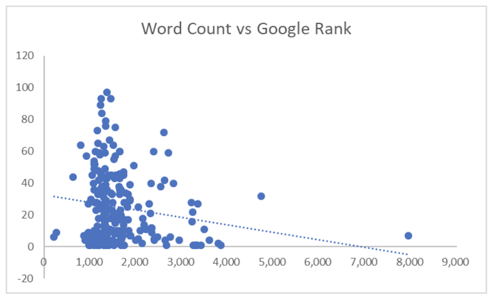 word count vs google rank
