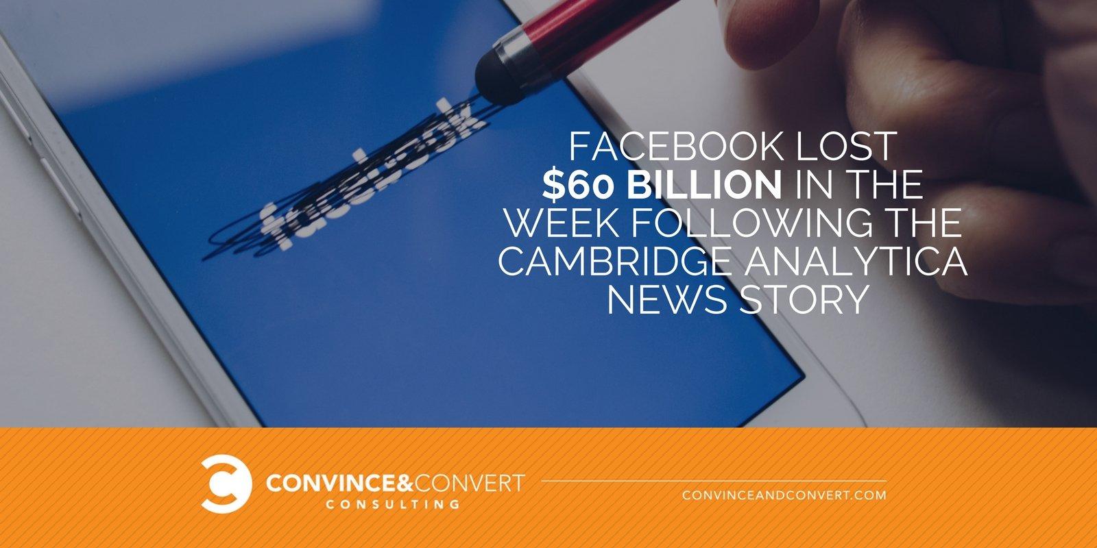 Facebook lost 60 billion