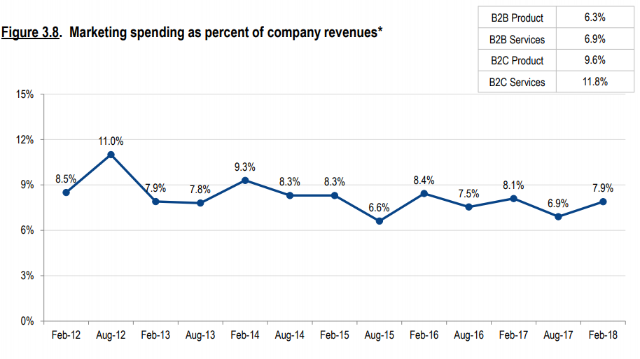Marketing spending as percent of company revenue