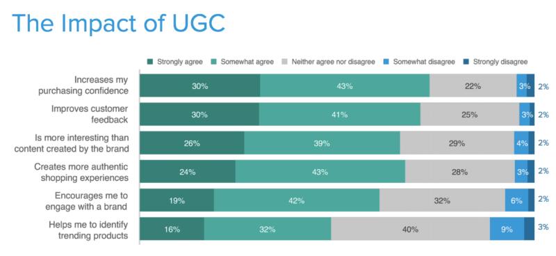 TurnTo Ipsos UGC impact